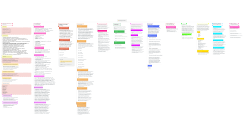 Mind Map: Managerial skills