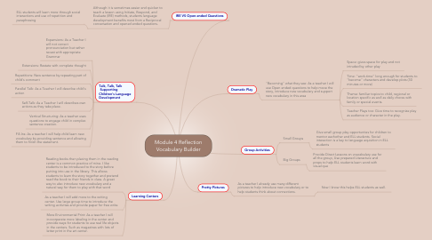 Mind Map: Module 4 Reflection Vocabulary Builder