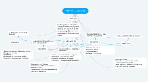 Mind Map: ATENCION AL CLIENTE
