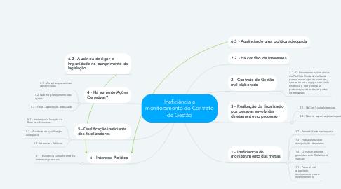 Mind Map: Ineficiência e monitoramento do Contrato de Gestão