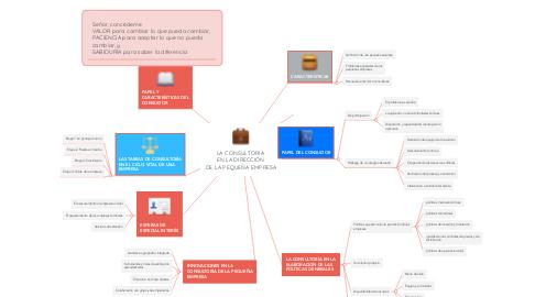 Mind Map: LA CONSULTORIA  EN LA DIRECCIÓN  DE LA PEQUEÑA EMPRESA