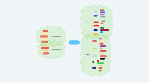 Mind Map: DISPOSITIVOS
