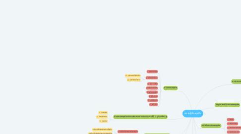 Mind Map: ความรู้ด้านธุรกิจ