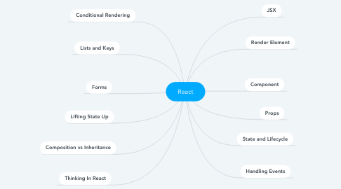 Mind Map: React