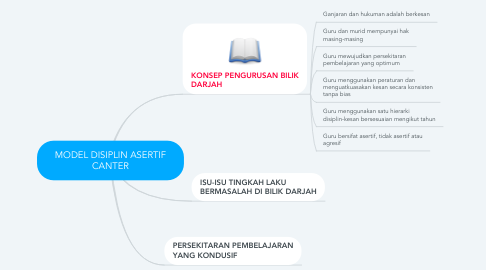 Mind Map: MODEL DISIPLIN ASERTIF CANTER