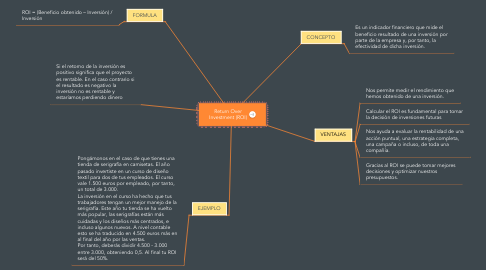 Mind Map: Return Over Investment (ROI)