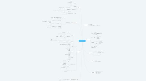 Mind Map: new  madoy.com