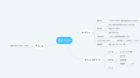 Mind Map: 恋愛ブログ