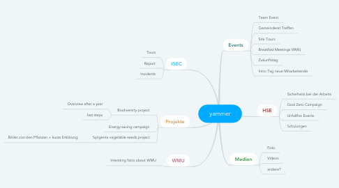 Mind Map: yammer