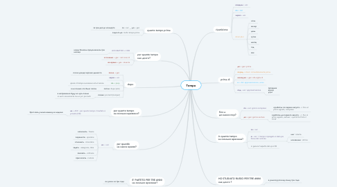 Mind Map: Tempo