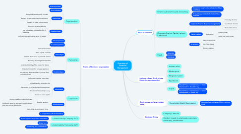 Mind Map: Overview of Financial Management