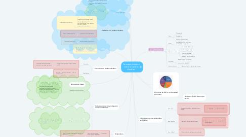 Mind Map: Conceptos básicos sobre el cambio climático
