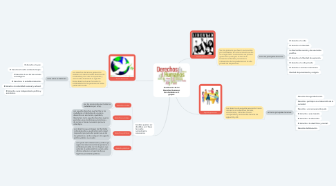 Mind Map: Clasificación de los Derechos Humanos: Son divididos en 3 grupos.
