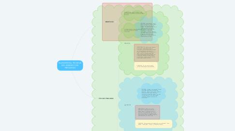 Mind Map: MAPA MENTAL TÉCNICAS DEL SONDEO CON PREGUNTAS