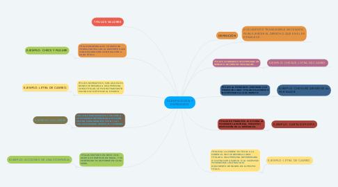 Mind Map: CLASIFICACION Y DEFINICION