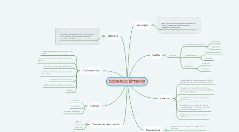 Mind Map: COMERCIO EXTERIOR