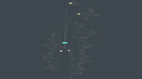 Mind Map: security services