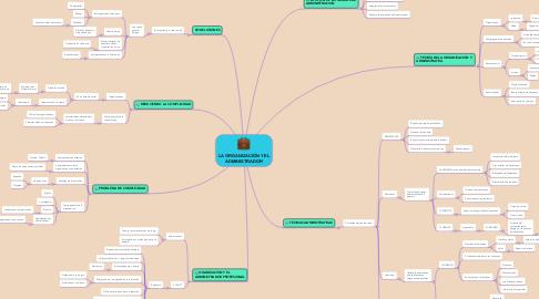 Mind Map: LA ORGANIZACIÓN Y EL ADMINISTRADOR