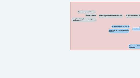 Mind Map: Medios convencionales y  Medios no convencionales