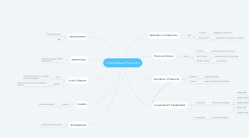Mind Map: Contabilidade Financeira