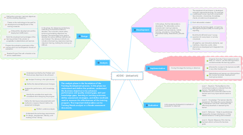 Mind Map: ADDIE - [debashish]