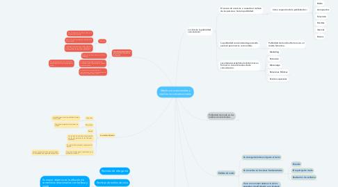 Mind Map: Medios convencionales y medios no convencionales.