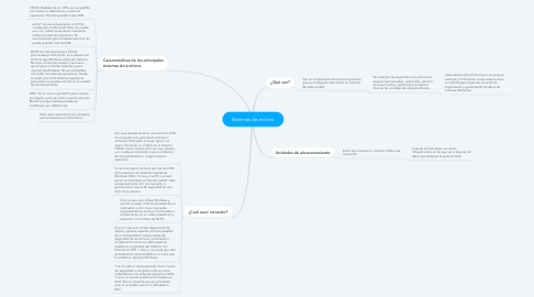Mind Map: Sistemas de archivo