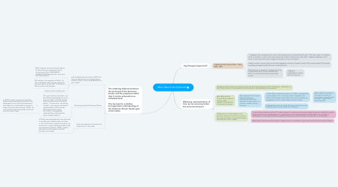 Mind Map: Main Idea to be Explored
