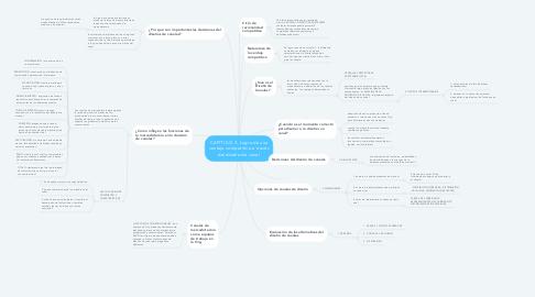 Mind Map: CAPITULO 3: Logro de una ventaja competitiva a través del diseño de canal
