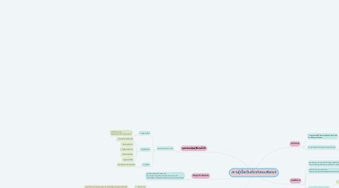 Mind Map: ความรู้เบื้องต้นเกี่ยวกับคอมพิวเตอร์
