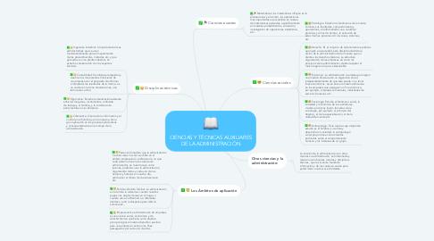 Mind Map: CIENCIAS Y TÉCNICAS AUXILIARES DE LA ADMINISTRACIÓN