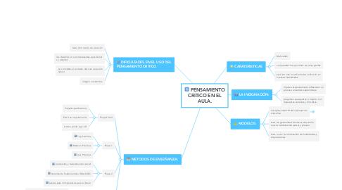 Mind Map: PENSAMIENTO CRITICO EN EL AULA.