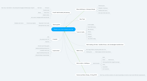 Mind Map: Master your time master your life