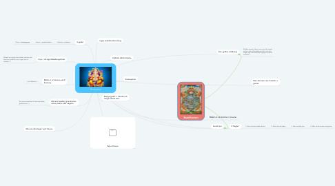 Mind Map: Hinduisme