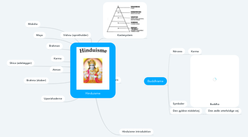 Mind Map: Hinduisme
