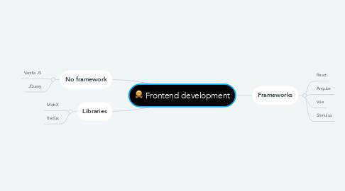 Mind Map: Frontend development