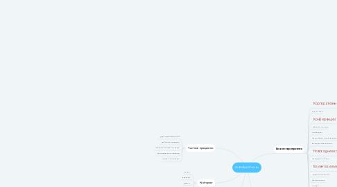 Mind Map: mandarinfox.ru