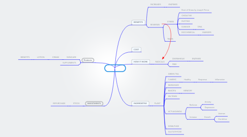 Mind Map: Protandim