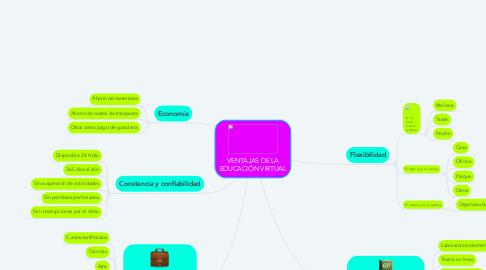 Mind Map: VENTAJAS DE LA EDUCACIÓN VIRTUAL