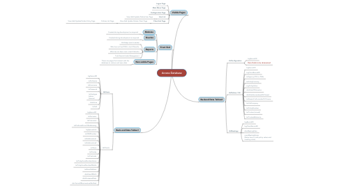 Mind Map: Access Database