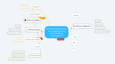 Mind Map: Niveles del conocimiento de un trabajador con aplicaciones de comunicación