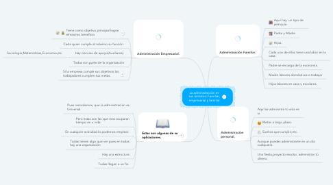 Mind Map: La administración en  sus ámbitos: Familiar,  empresarial y familiar.