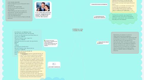 Mind Map: COMENCIAL CASA CHAMBA FLORES