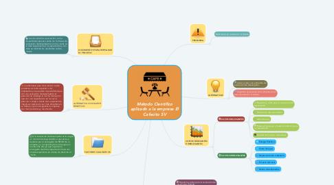 Mind Map: Método Científico aplicado a la empresa El Cafecito SV