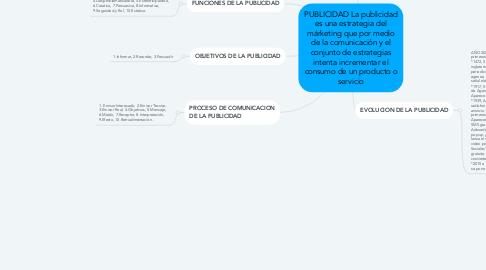 Mind Map: PUBLICIDAD La publicidad es una estrategia del márketing que por medio de la comunicación y el conjunto de estrategias intenta incrementar el consumo de un producto o servicio