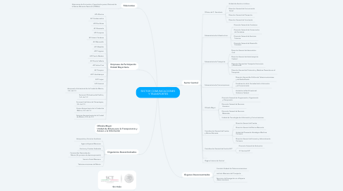 Mind Map: SECTOR COMUNICACIONES  Y TRANSPORTES