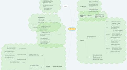 Mind Map: La Publicidad