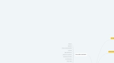 Mind Map: GLOBALIZACIÓN EDUCACIÓN SUPERIOR  TIC