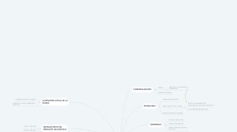 Mind Map: LANZAMIENTO DE UN PRODUCTO NUEVO AL MERCADO