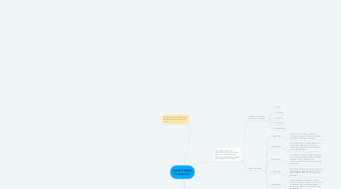 Mind Map: creatividad e innovación.
